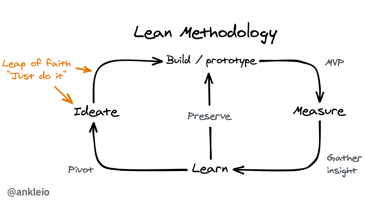 The Lean Startup Methodology