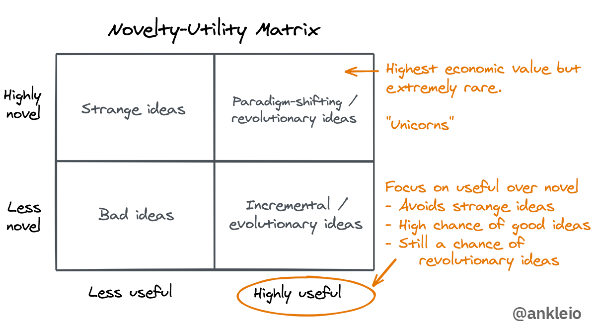 Utility vs. novelty ideation